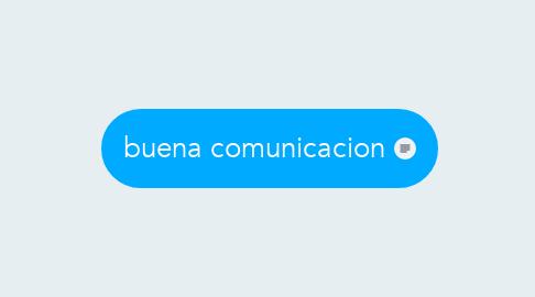Mind Map: buena comunicacion