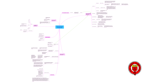 Mind Map: Should advertising be restricted in any way? (Nov. 2001, Q8)