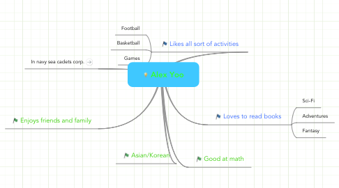 Mind Map: Alex Yoo