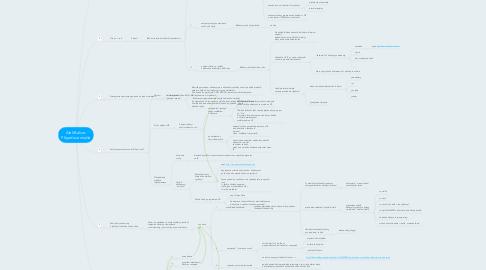 Mind Map: Aleš Balcar: Případová studie
