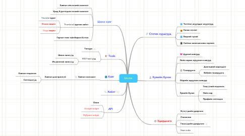 Mind Map: Uz.mn