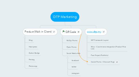 Mind Map: DTP Marketing