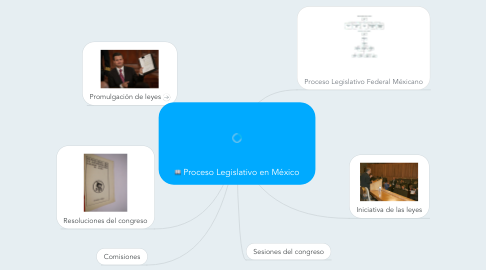 Mind Map: Proceso Legislativo en México
