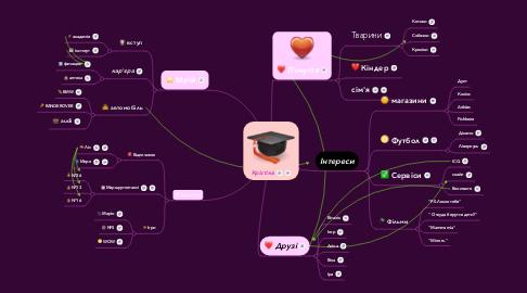 Mind Map: Крістіна