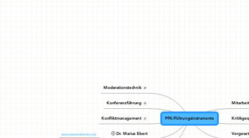 Mind Map: PFK/Führungsinstrumente