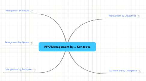 Mind Map: PFK/Management by... Konzepte