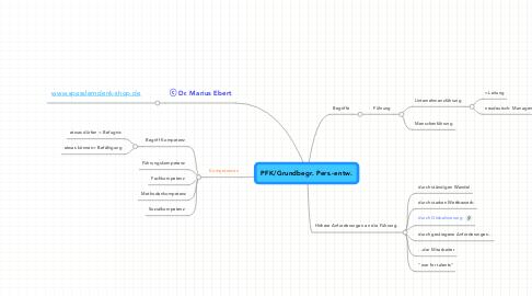 Mind Map: PFK/Grundbegr. Pers.-entw.