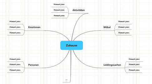 Mind Map: Zuhause