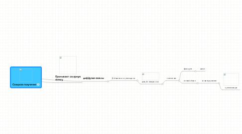 Mind Map: Сахароза получение
