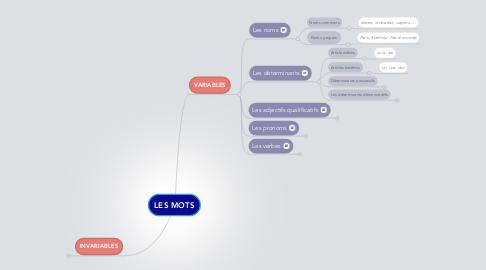 Mind Map: LES MOTS