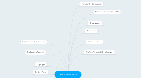 Mind Map: VHAN Mind Map