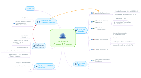 Mind Map: LSA-Projekte  Andreas & Thorsten