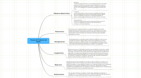 Mind Map: Proceso de Produccion de Helado