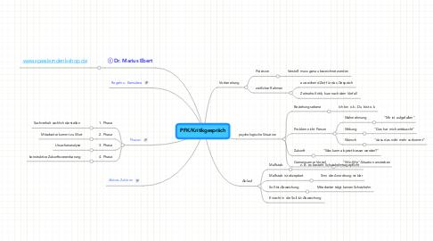 Mind Map: PFK/Kritikgespräch