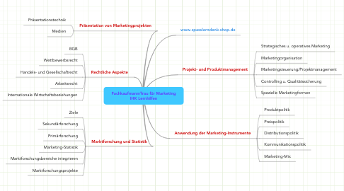 Mind Map: Fachkaufmann/frau für Marketing IHK Lernhilfen