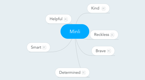 Mind Map: Minli