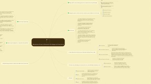 Mind Map: Mecanismos Para La Detección De Ataques e Intrucciones