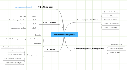 Mind Map: PFK/Konfliktmanagement