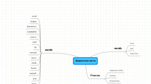 Mind Map: ลักษณะทางกายภาพ
