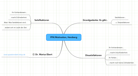Mind Map: PFK/Motivation, Herzberg