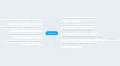 Mind Map: Healthy Planet