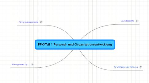 Mind Map: PFK/Teil 1 Personal- und Organisationsentwicklung