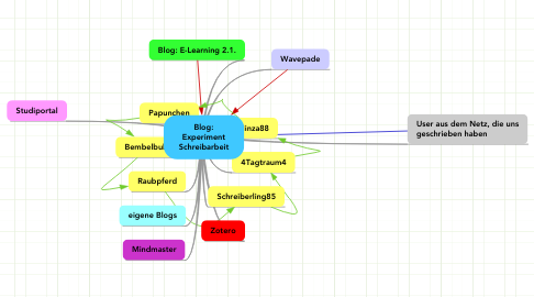 Mind Map: Blog: Experiment Schreibarbeit