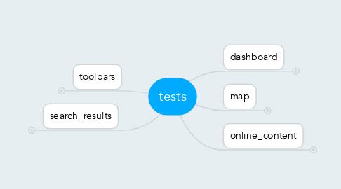 Mind Map: tests