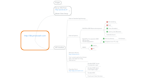 Mind Map: Connected services http://db.pricecoach.com  DB: 1. prod data 2. review/test data 3. xss word press