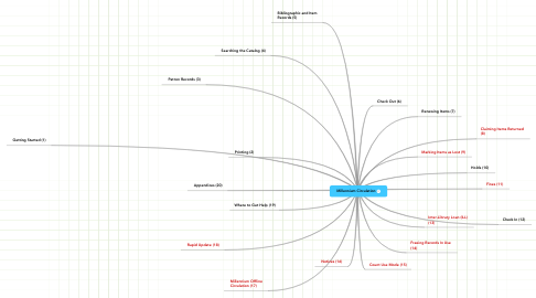 Mind Map: Millennium Circulation