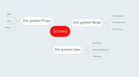 Mind Map: Schweiz