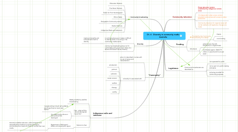 Mind Map: Ch. 4 - Diversity in community media