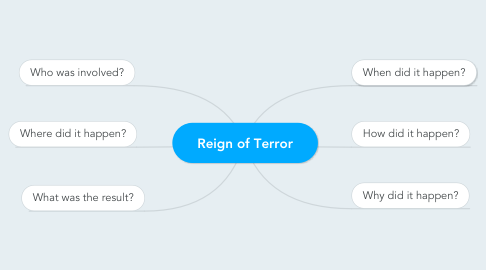 Mind Map: Reign of Terror