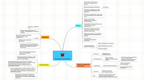 Mind Map: Одноминутный менеджер