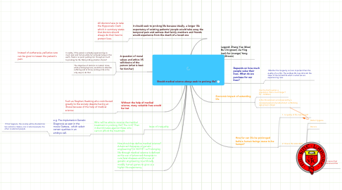 Mind Map: Should medical science always seek to prolong life?