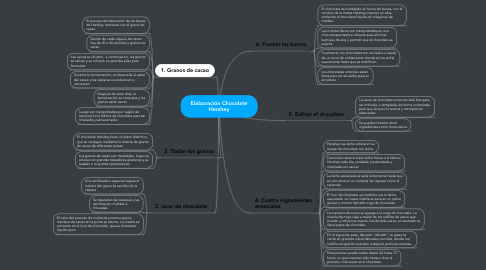 Mind Map: Elaboración Chocolate Hershey
