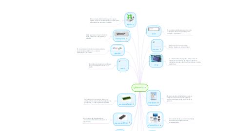 Mind Map: glosario
