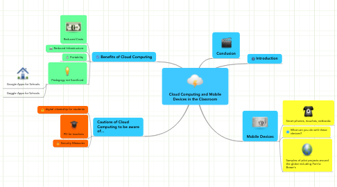 Mind Map: Cloud Computing and Mobile