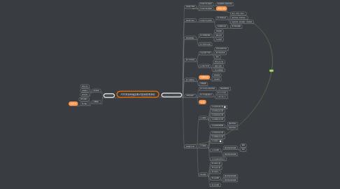 Mind Map: 汽车美容终端店客户营销管理系统