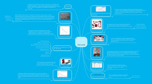 Mind Map: Demanda