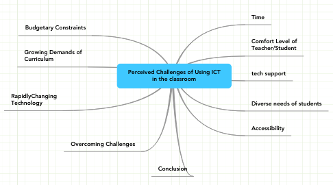 Mind Map: Perceived Challenges of Using ICT
