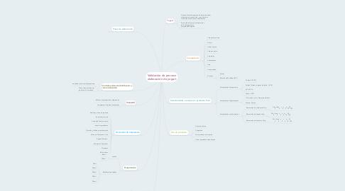 Mind Map: Validación de proceso elaboración de yogurt