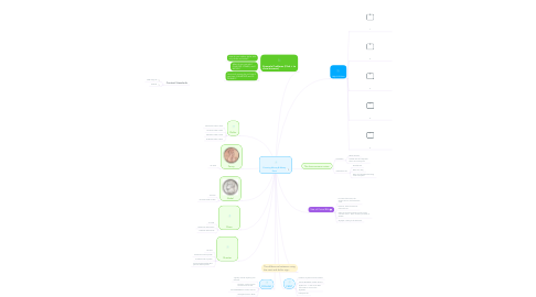 Mind Map: Counting Money & Money Facts