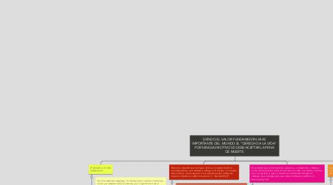 """Mind Map: SIENDO EL VALOR FUNDAMENTAL MAS IMPORTANTE DEL  MUNDO EL """"DERECHO A LA VIDA"""" POR NINGUN MOTIVO SE DEBE ACEPTAR LA PENA DE MUERTE"""