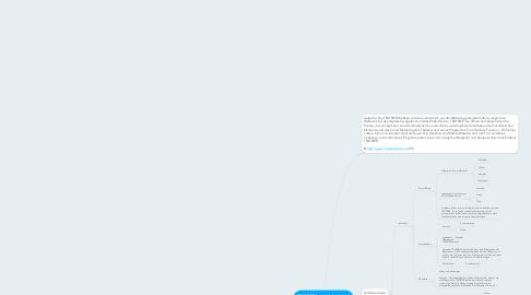 Mind Map: TEATRIERhome (Arbeitstitel) Die responsive Website - Aufbau und Anforderungen