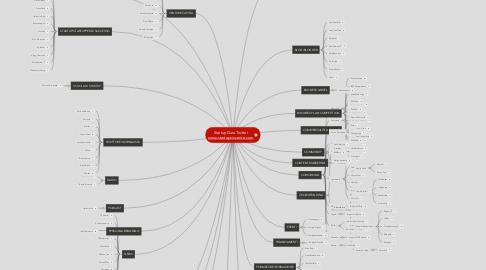Mind Map: StartupGuru Twitterwww.startupvincente.com