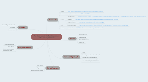 Mind Map: The Story about the five key women in the history of Britain