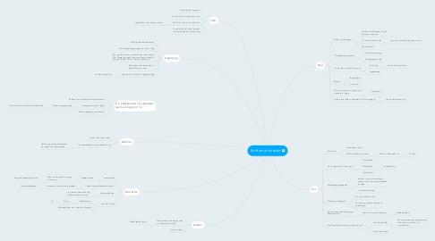 Mind Map: Konfirmationstale