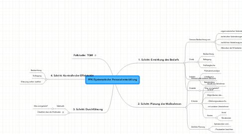 Mind Map: PFK/Systematische Personalentwicklung