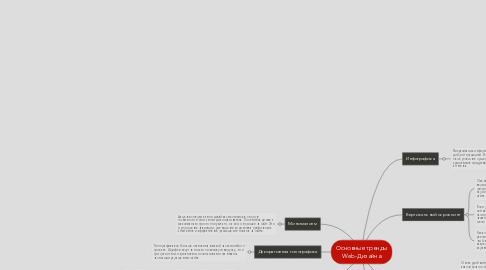 Mind Map: Основные тренды Web-Дизайна
